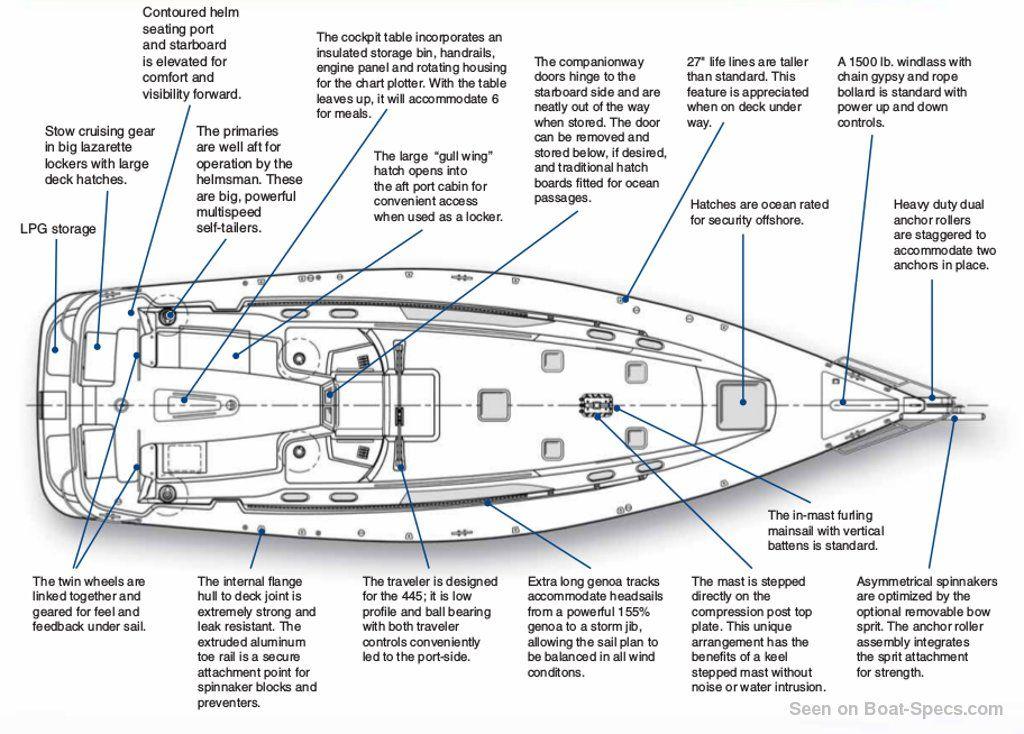 Catalina 445 wing keel (Catalina Yachts) sailboat